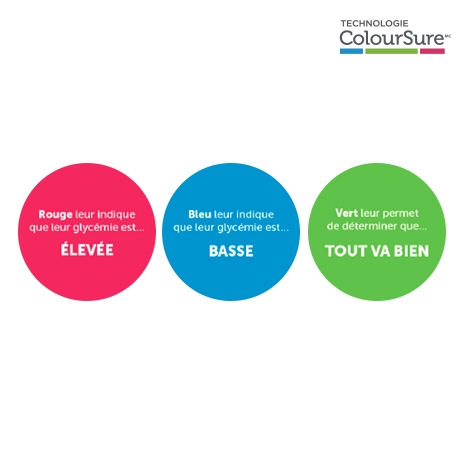 Technologie OneTouche ColourSureMC